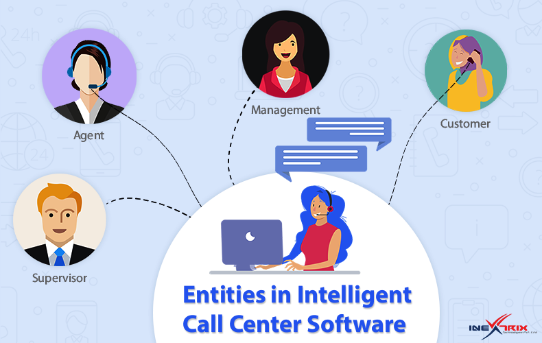 Entities in Intelligent Call Center Software