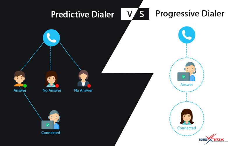 Predictive Dialer vs. Progressive Dialer v3